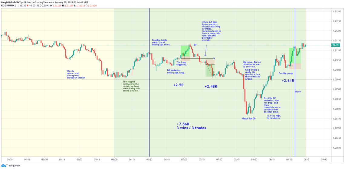 EURUSD day trading Jan. 20