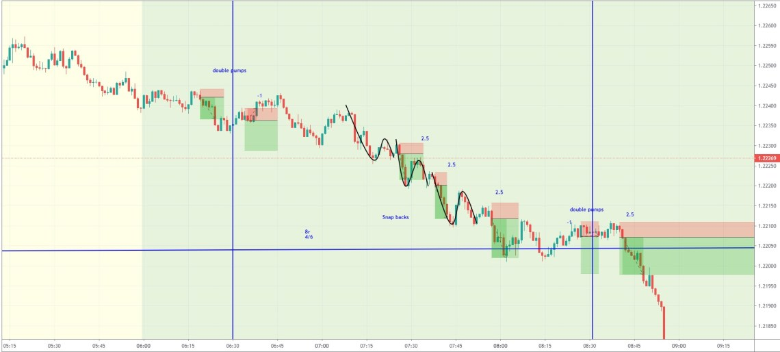 three examples of the snap-back EURUSD day trading strategy on 1-minute chart