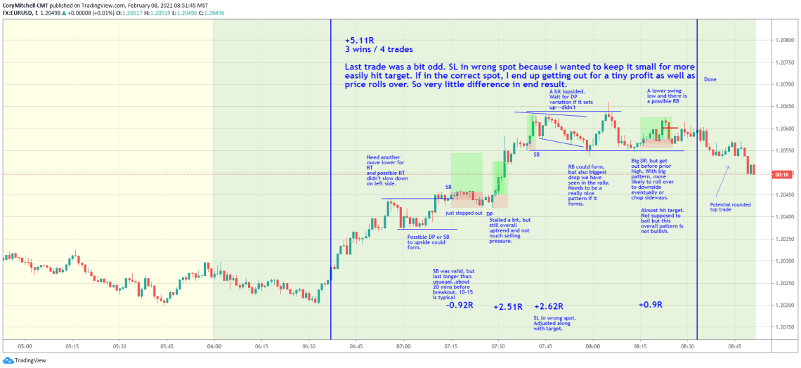 EURUSD day trading examples of snap back strategy