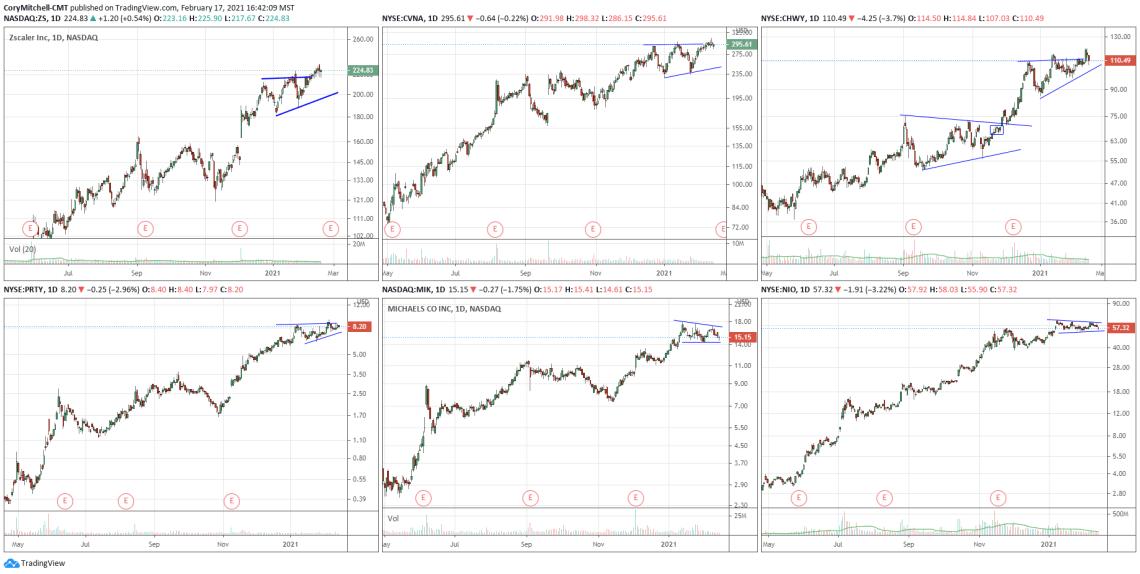 US swing trading watchlist feb 17