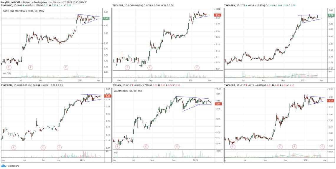 Canadian swing trading watchlist feb 17