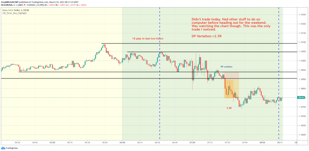 double pump variation strategy EURUSD day trading