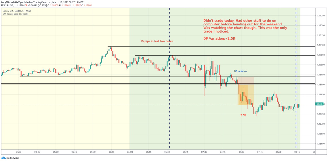 EURUSD day trading 1-minute chart march 19