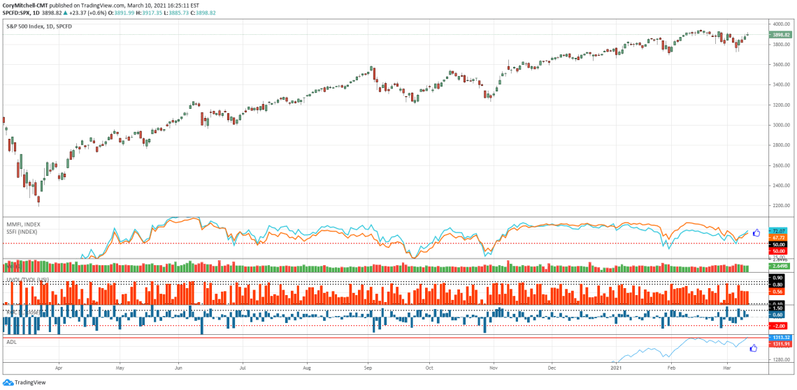 S&P 500 chart with market health indicators March 10