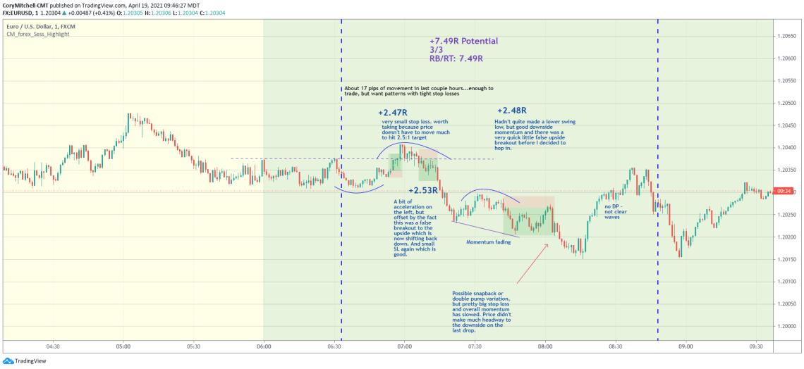 EURUSD April 19 day trading chart
