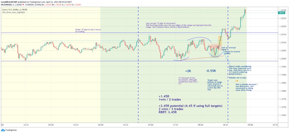 EURUSD April 21 day trading chart