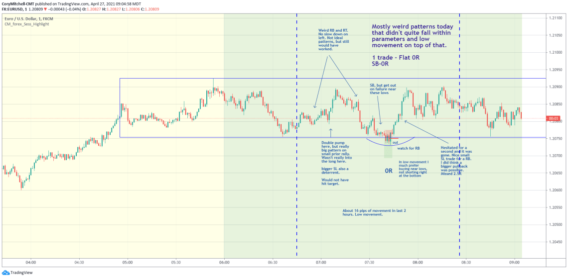 EURUSD day trading examples April 27