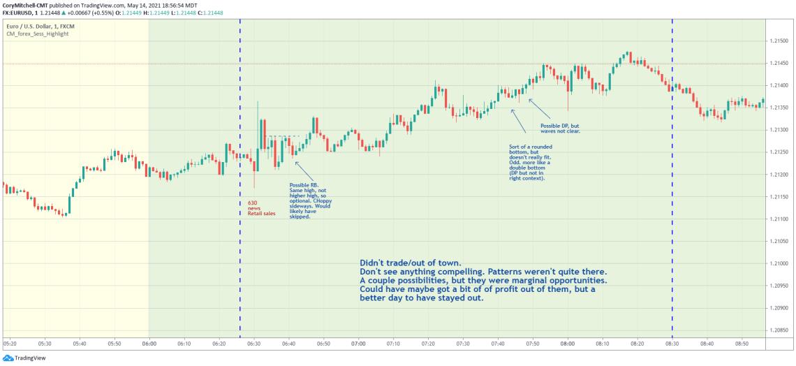 EURUSD day trading strategy examples May 14
