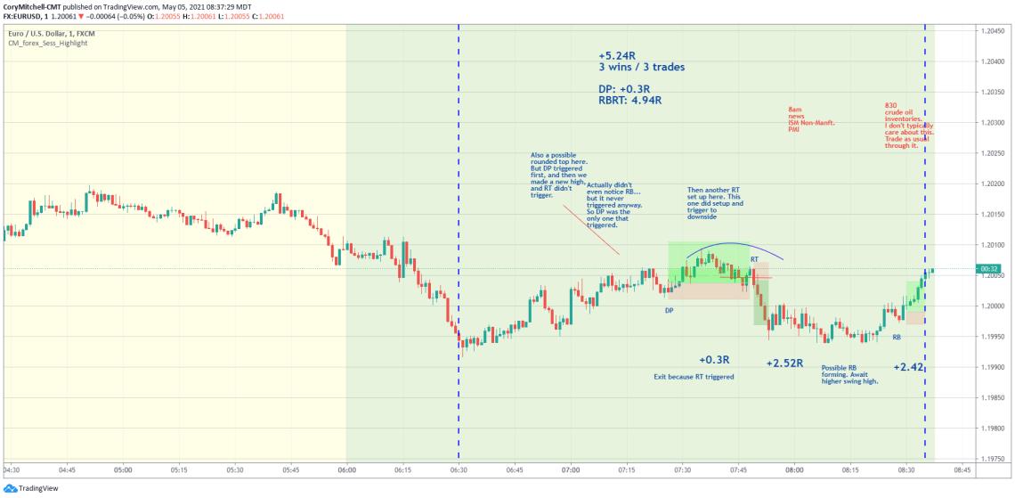 EURUSD day trading trade examples May 5