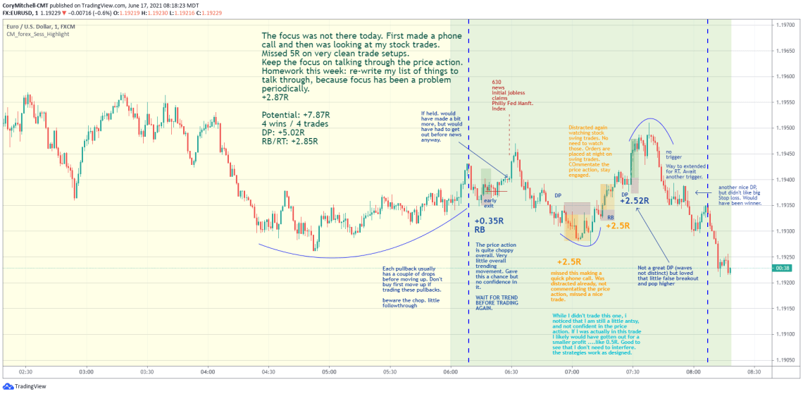 EURUSD example of double pump strategy