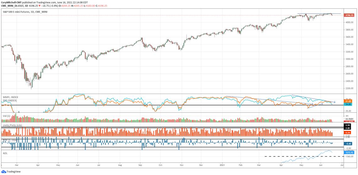 S&P 500 with market health indicators June 16