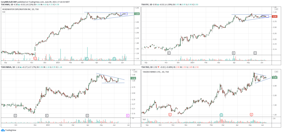 Examples of Canadian contraction chart pattern trade setups
