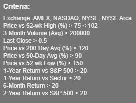 US stock swing trading scanning criteria