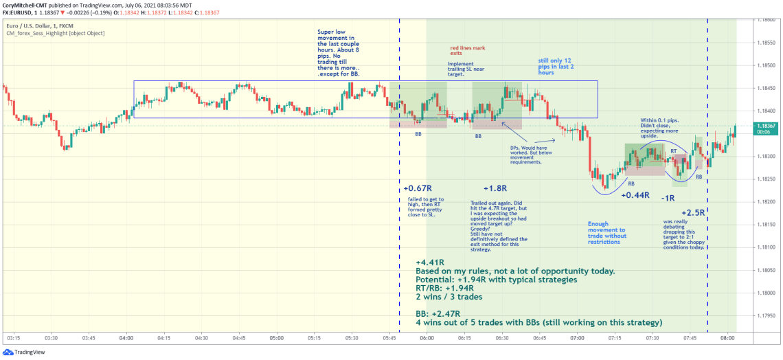 EURUSD day trading strategy chart examples July 6