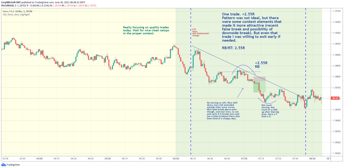 EURUSD day trading strategy examples June 30