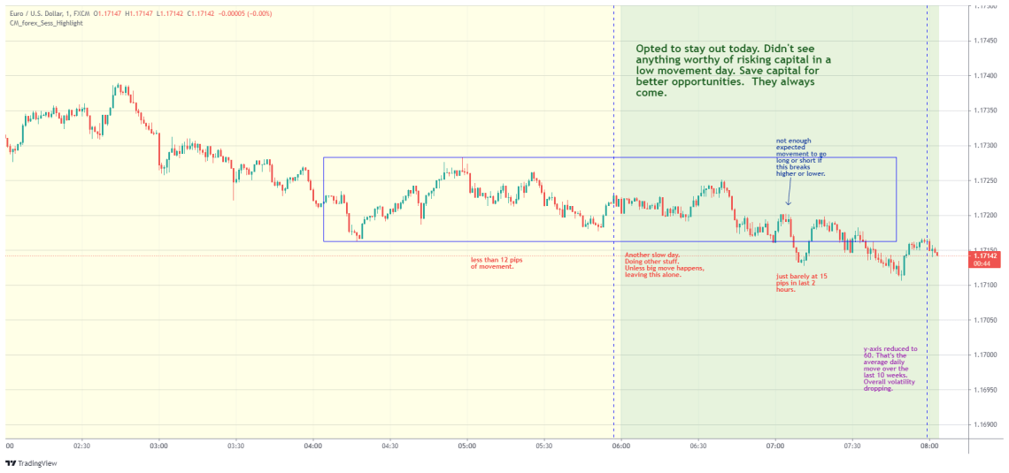 EURUSD day trading examples - August 10
