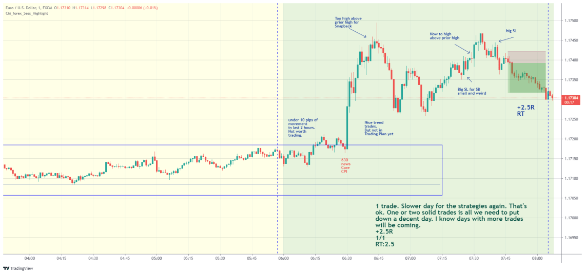 EURUSD day trading examples - August 11