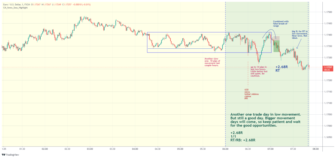 EURUSD day trading examples - August 12