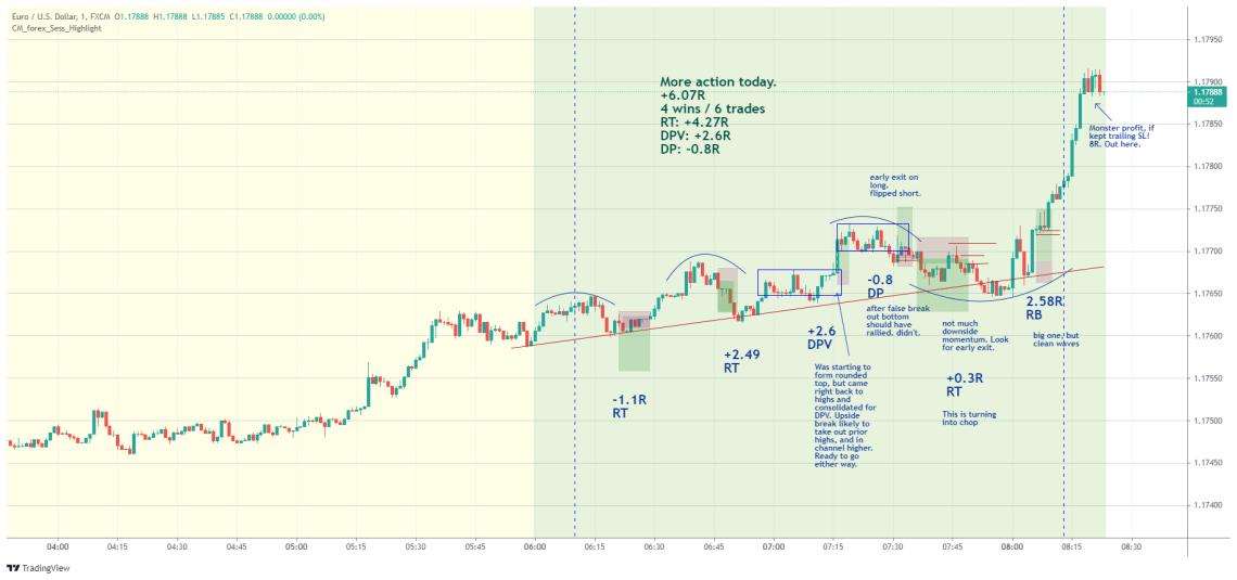 EURUSD day trading strategy examples