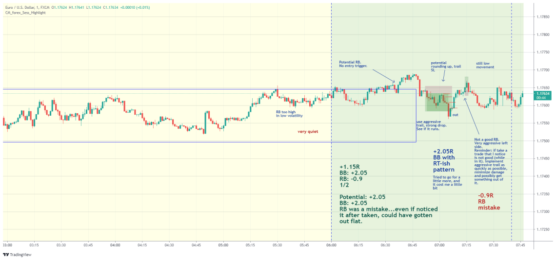 EURUSD day trading strategy examples August 9