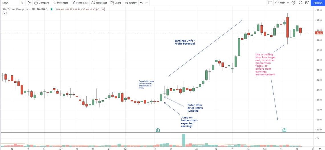 earnings drift stock chart example STEP