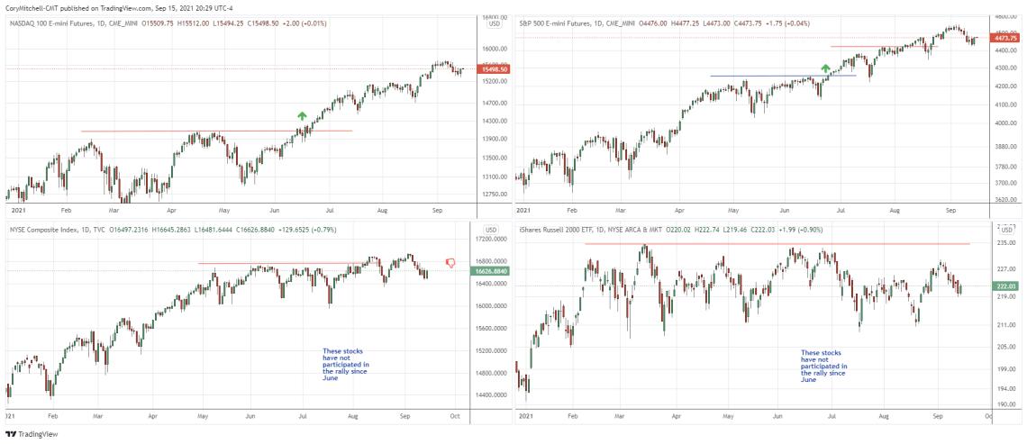 major US stock market index comparison Sept 15