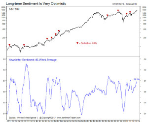 Long Term Optimism at Extreme