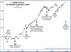 Another look at 7 year Famine cycle