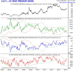 20 year bullish extreme in Tbonds