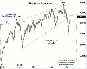 Dow bounce reached underside of two trend lines