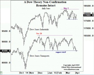 Dow Theory warning