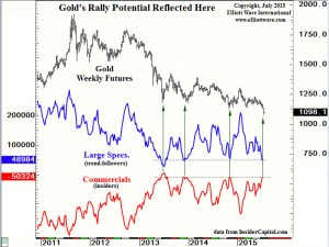 gold is no brainer (silver too)