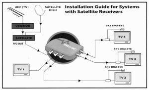 How To Install A Magic Eye   TV Aerials UK, Digital TV