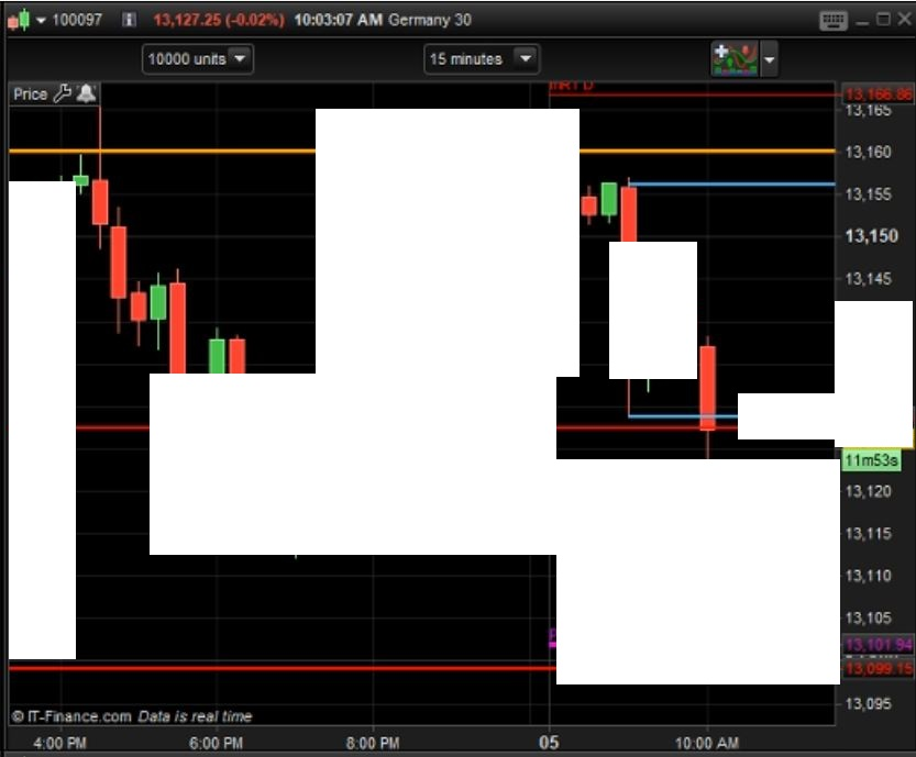 graphe trading incomplet