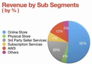 השלבים לבחירת מניה מנצחתת התפלגות ההכנסות העיקריות של אמזון