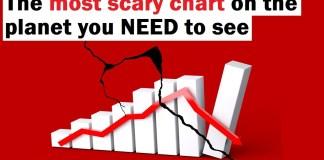 Hrozivé grafy předpovídají krizi za pár měsíců! Jak se na ni připravit?
