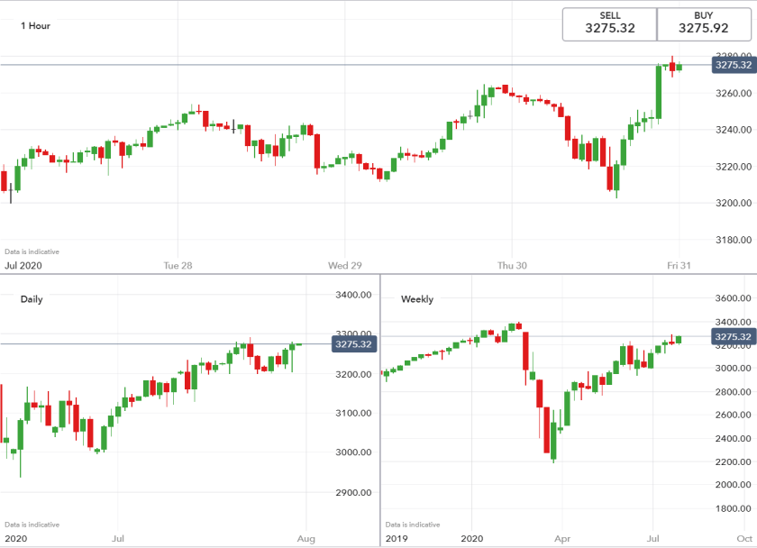 S&P 500 - Multiple time frame analysis