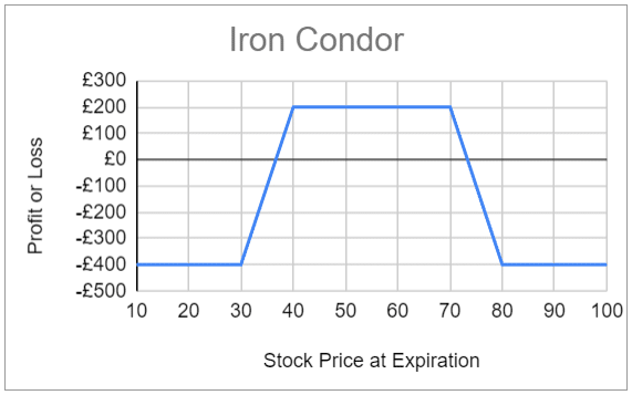 Expected profit and loss for the iron condor option strategy