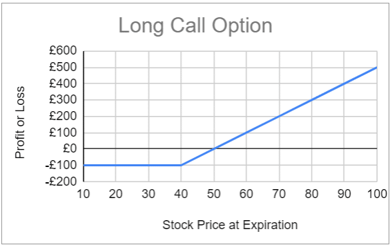 Expected profit and loss for the long call option strategy