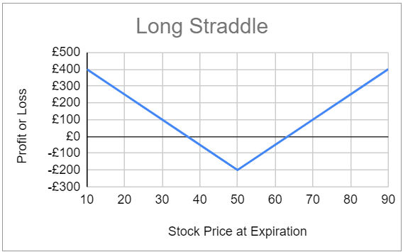 Expected profit and loss for the long option straddle strategy