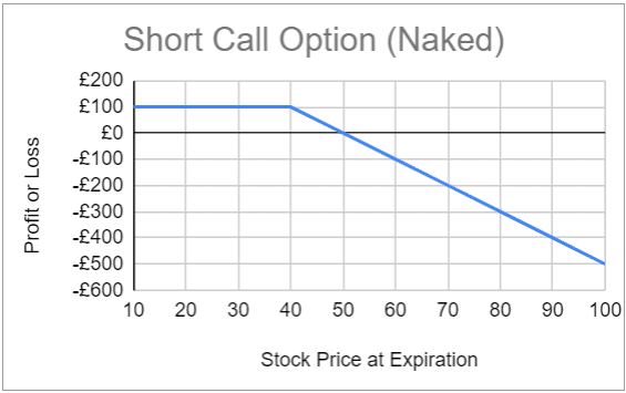 Expected profit and loss for the short call option (naked) strategy