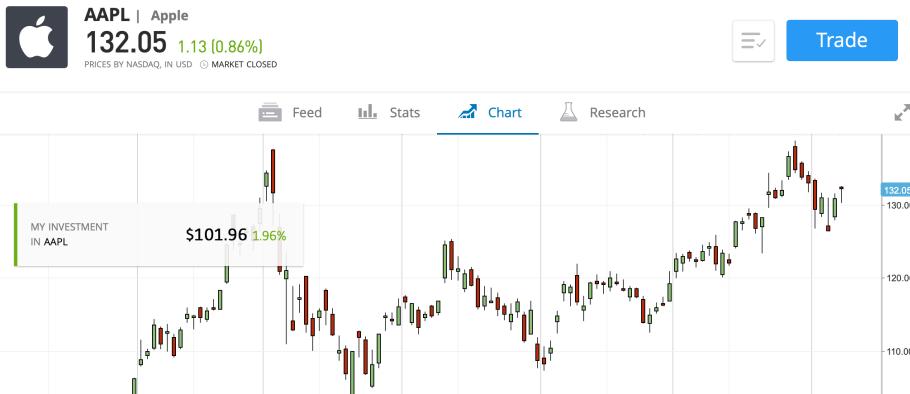 Investing in Apple shares on eToro