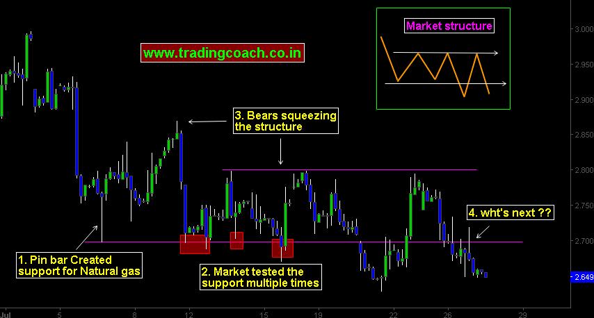 Gas storage trading strategies