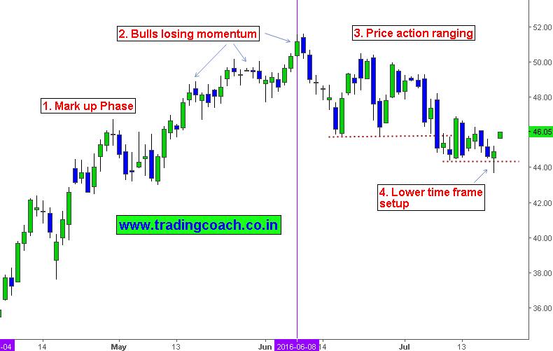 Technical Analysis Of Crude Oil Momentum Trading – CNRI