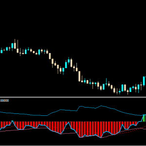 Awesome volatility bands Indicator for MT4