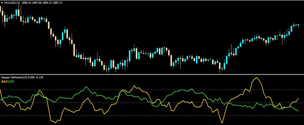 Deep Analyzer Indicator for MT4