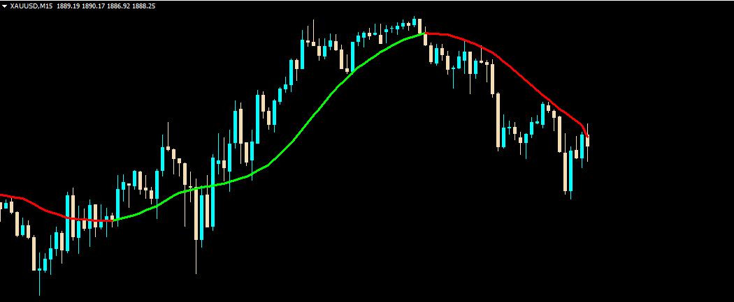 trender indicator forex trading mt4 indicator