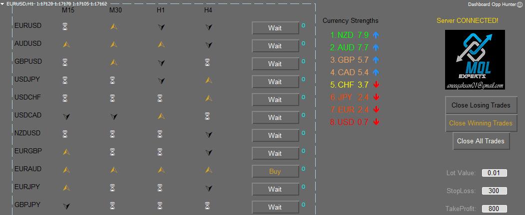 Opp Hunter dashboard panel trader for mt4 EA forex trading EA forex dashboard mt4 scanner