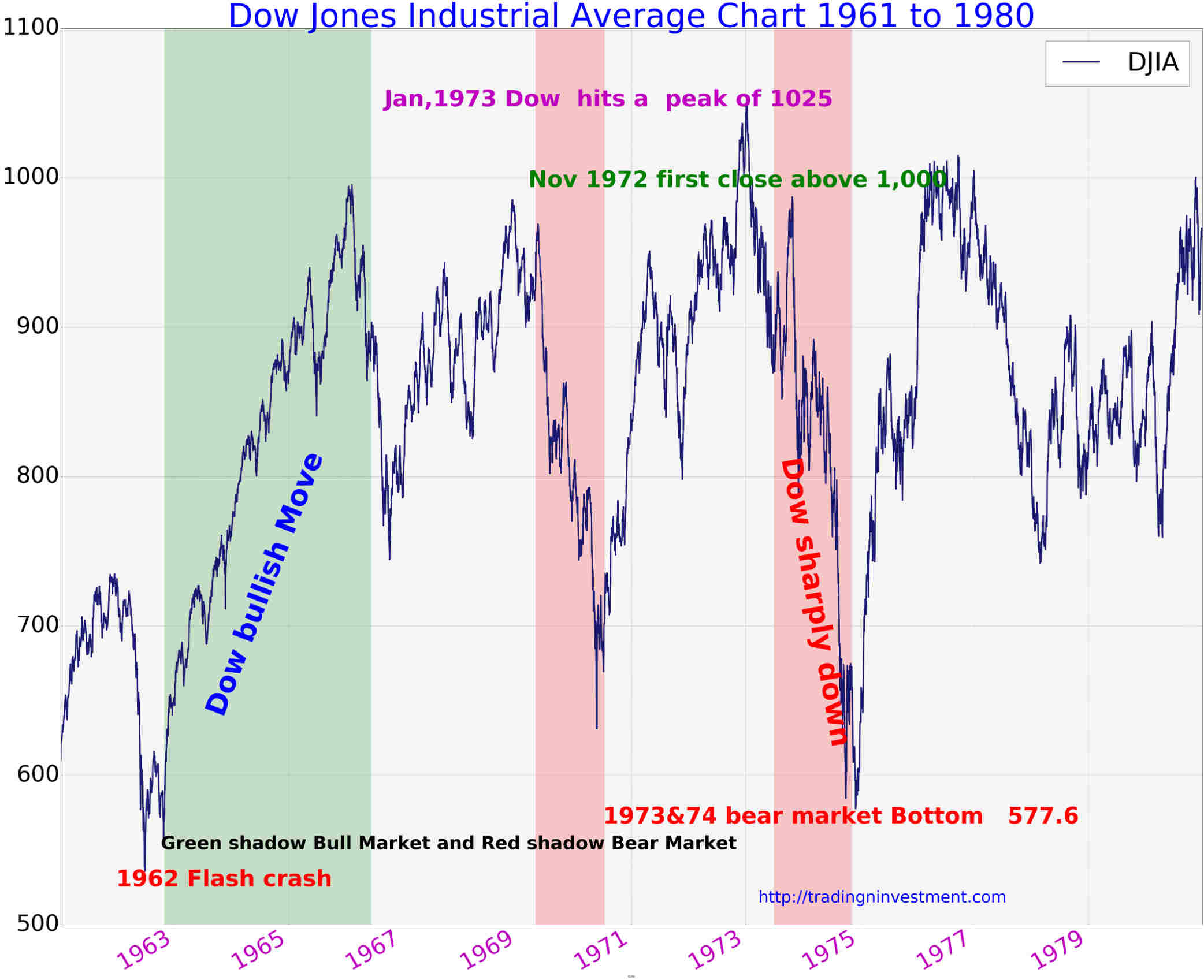 Dow Jones Stock Market Today