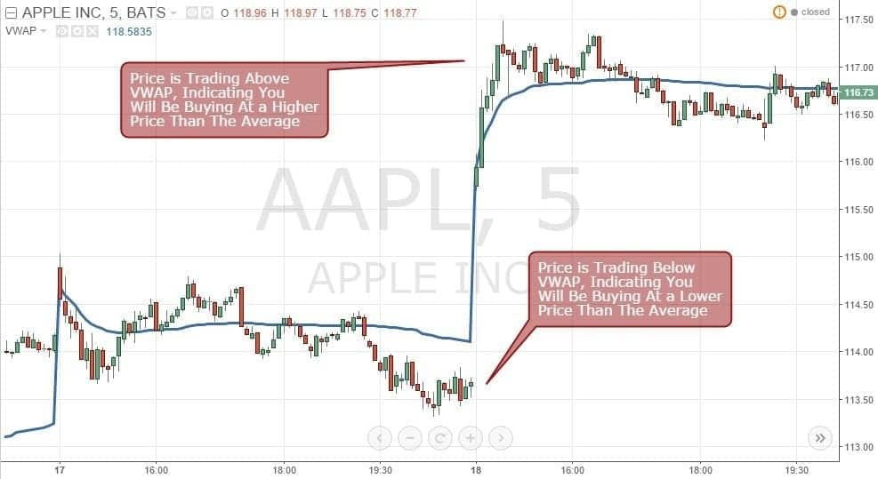 Figure 1: Price of AAPL Compared to Its 5-Minute VWAP